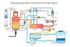 Commercial operation of the combined cycle in Jordan
