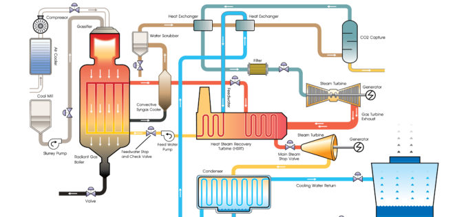 Combined cycle in Egypt