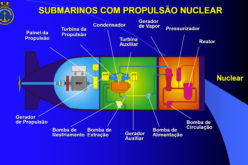 Overview of the nuclear energy in Brazil in one week