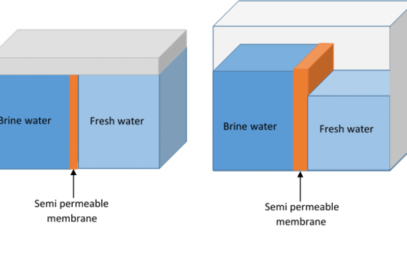 Produced water to generate Blue Energy